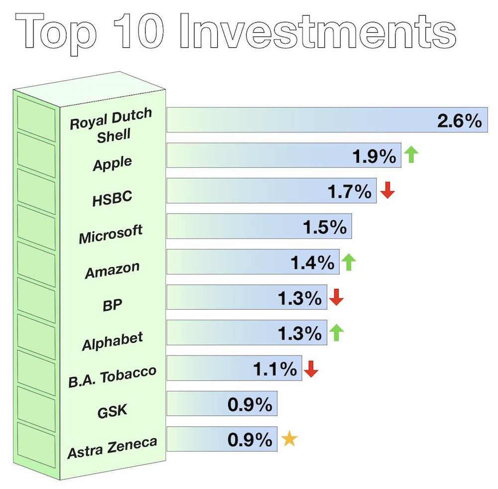 Sep - Top Investments