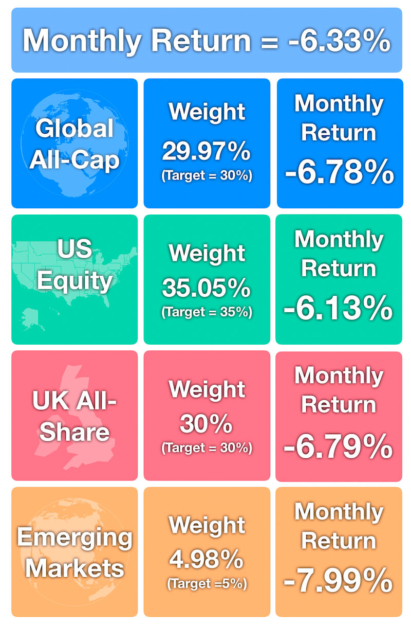 October - Monthly Investment Returns -6.33%