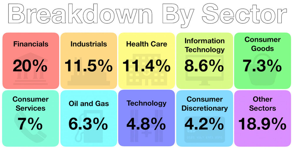October 2018 - Investments - Sector Breakdown