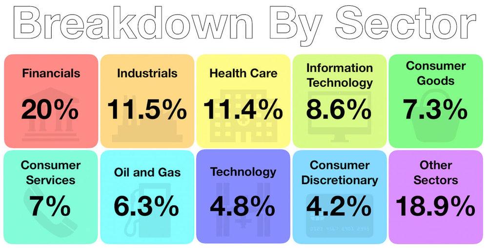 October - Sector Breakdown