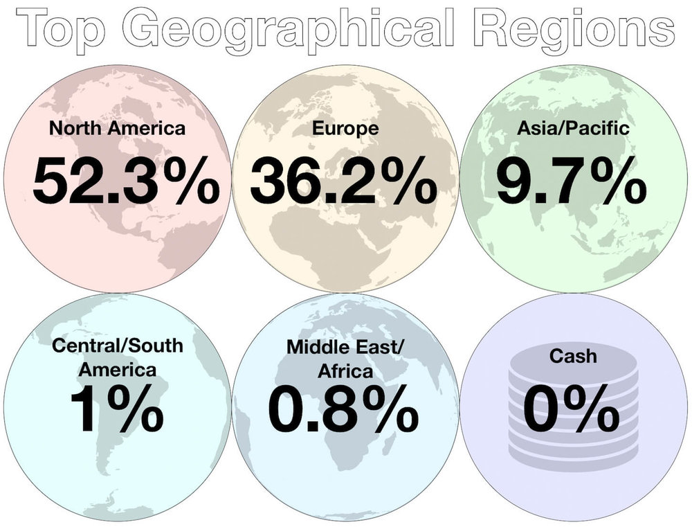 October - Top Investment Regions