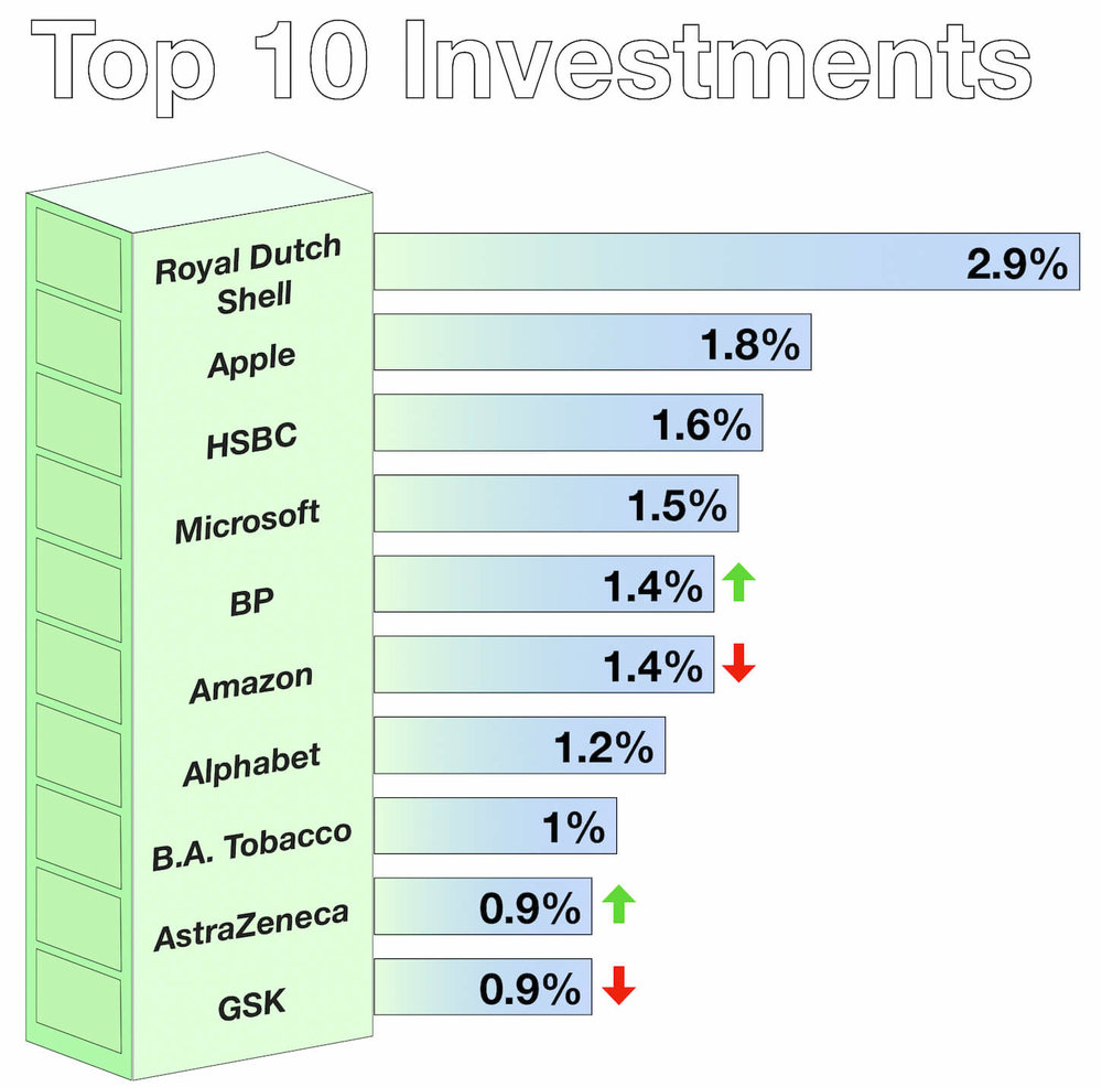 October Top 10 Investments