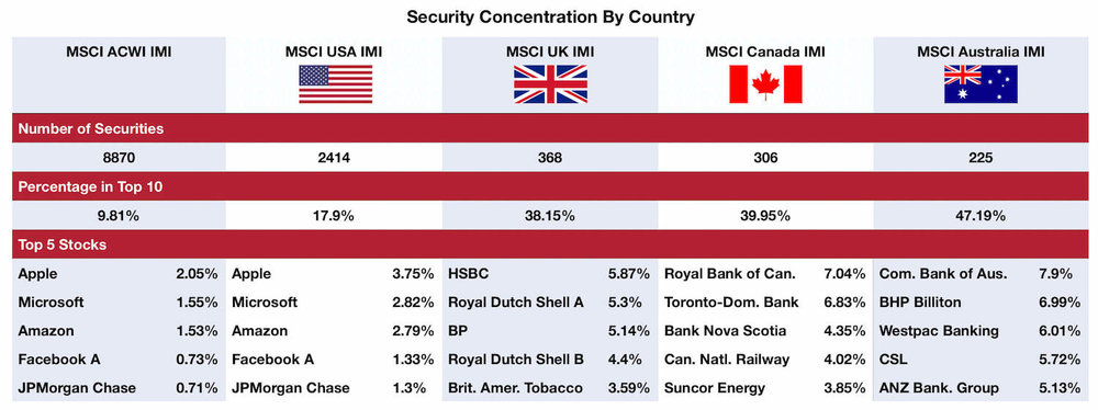 Sources: MSCI ACWI IMI Index, MSCI USA IMI Index, MSCI UK IMI Index, MSCI Canada IMI Index, MSCI Australia IMI Index - Data from 28/09/2018 Security (Stock/Equity) Concentration By Country