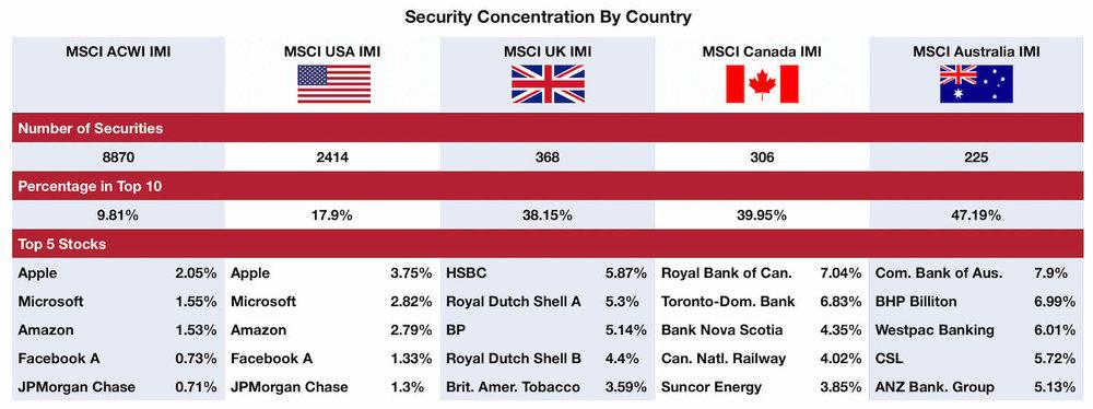 Sources: MSCI ACWI IMI Index, MSCI USA IMI Index, MSCI UK IMI Index, MSCI Canada IMI Index, MSCI Australia IMI Index - Data from 28/09/2018