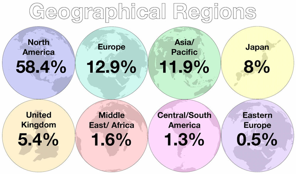 December 2018 Geographical Regions of Passive Investments