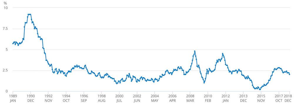 Consumer Prices Index - CPI - 1989 to 2018