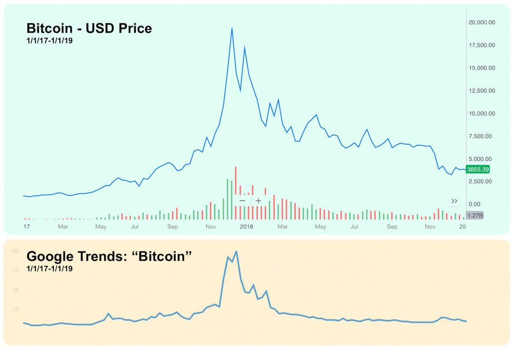 Bitcoin USD Price vs Google Trends for Bitcoin - Searches During The Bitcoin Bubble