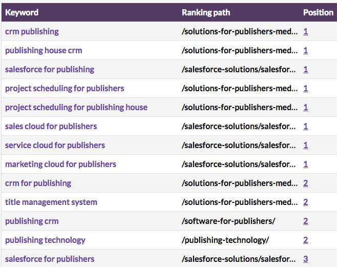 tech-startup-rankings-content-marketing.jpg