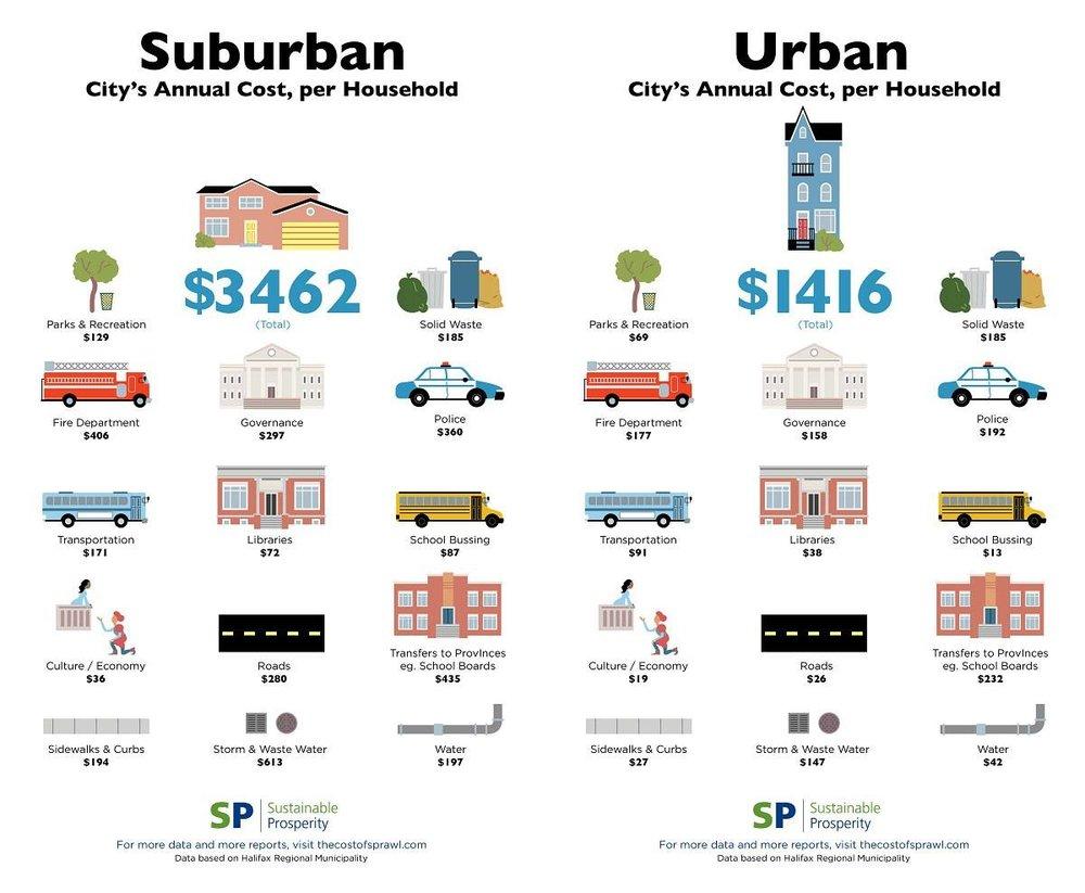 suburban v urban.jpg