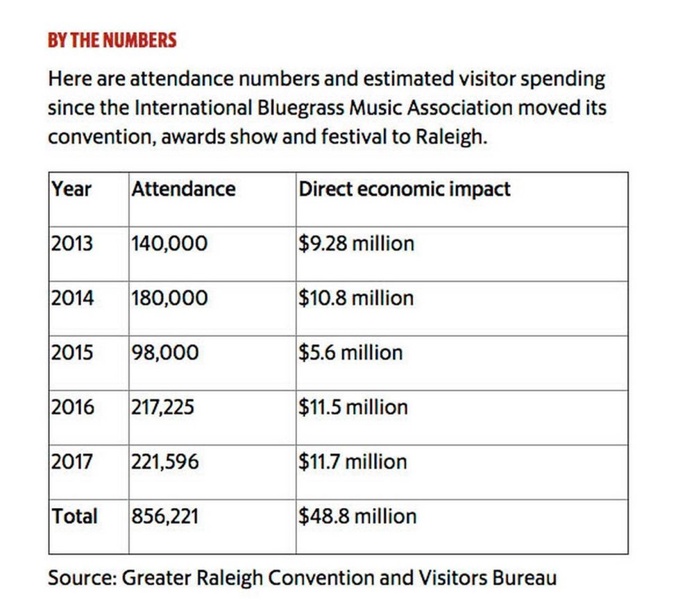 world of bluegrass numbers.jpg