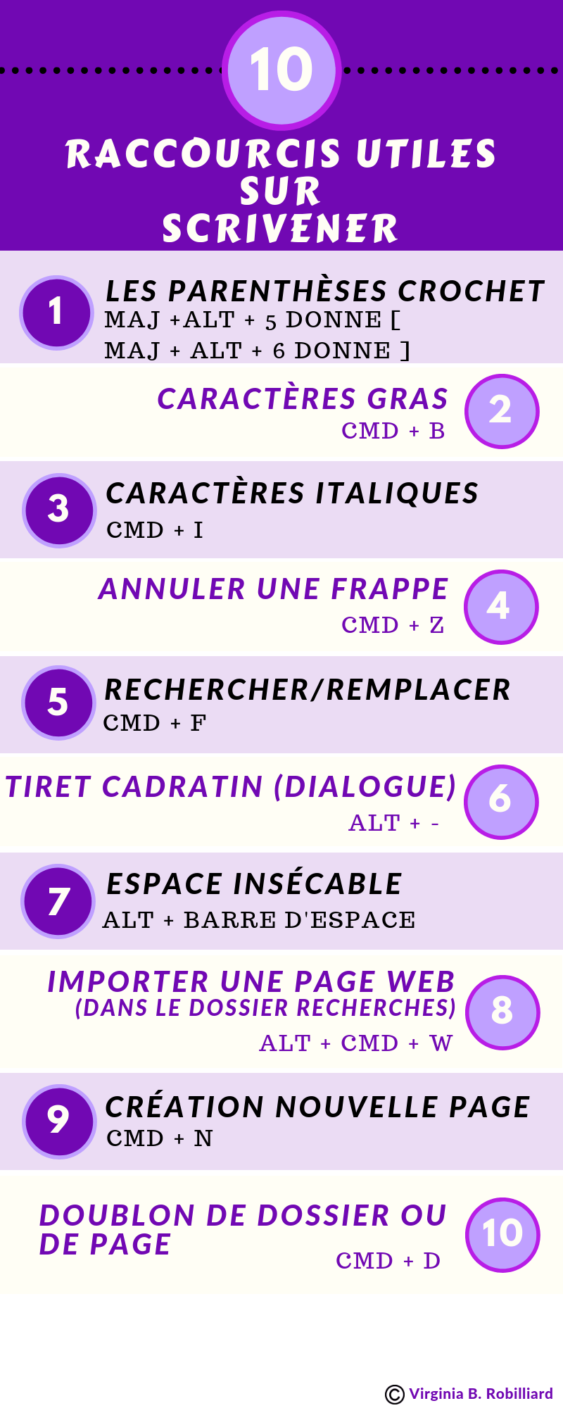 Infographie Raccourcis Scrivener.png