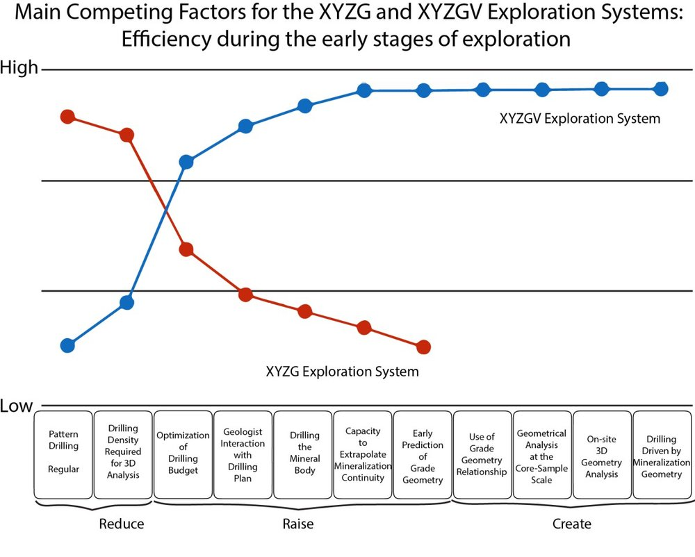 "Figure 2 Strategy canvas comparing the XYZG (red line) and XYZGV (blue line) exploration systems based on competing factors. Eleven competing factors are considered in this diagram – scores are from low to high at each competing factor. These factors are grouped into ""Reduce"", ""Raise"" and ""Create"", which should be lowered, increased or added, respectively, to create a more efficient exploration approach.  Note that the competing factors grouped under ""Create"" are only available to the XYZGV Exploration System. The XYZGV Exploration System outperforms its industry standard competitor, and adds desirable capacities to our toolbox."