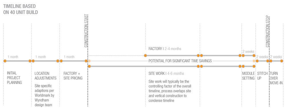 BuildTimeline_Diagram.jpg
