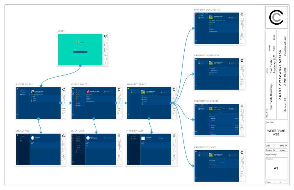 Web High Fidelity Mockups & Wireframes