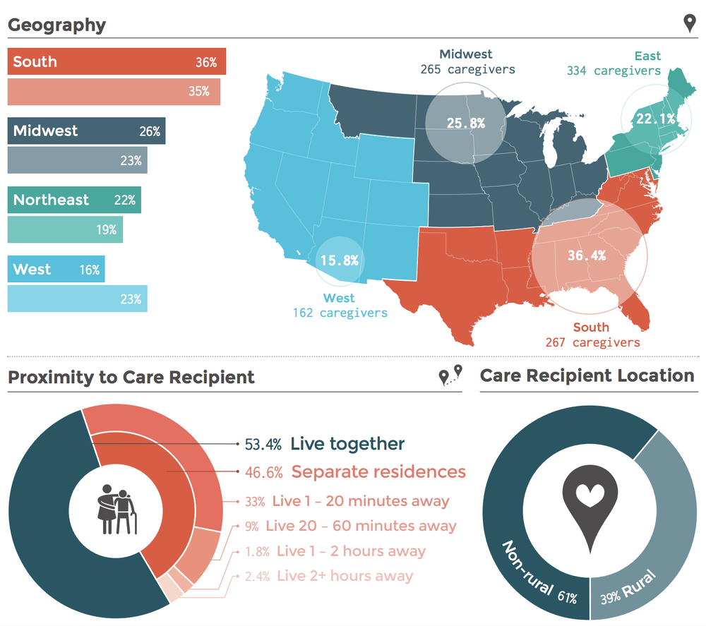 Geographic distribution of caregivers in the US