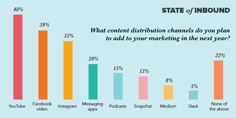 SOI17-blog-distribution-channels3-1_stats of video content..png