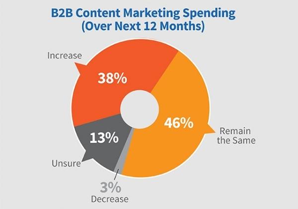 evolution content marketing 2018 .jpg