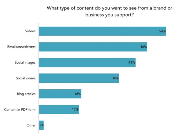 branded-content-people-want-chart _video.jpeg
