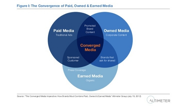 how-brands-must-combine-paid-owned-earned-media.jpg