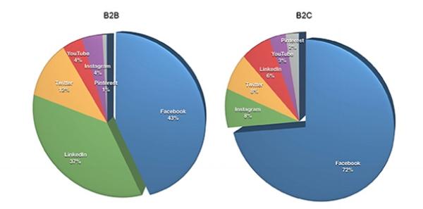 B2B vs B2C social media.jpg