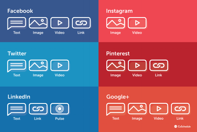 types-of-content-per-social-media-channel.png