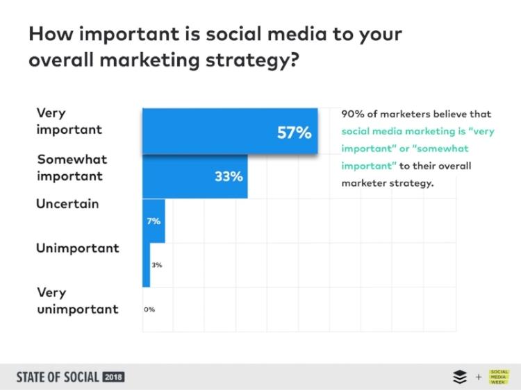 importancy of social media in marketing strategy 2018.jpg