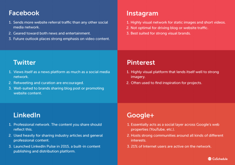 tips-for-selecting-social-media-channels_CoSchedule.png