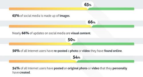 66 percent of updates un social media are visual content.jpg
