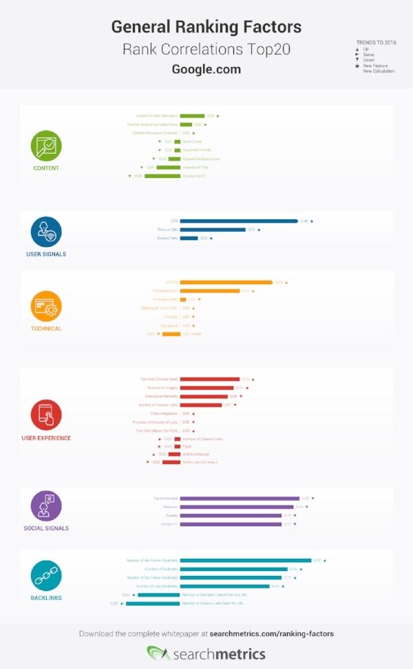 Searchmetrics-Ranking-Factors-Infographic-EN.jpg