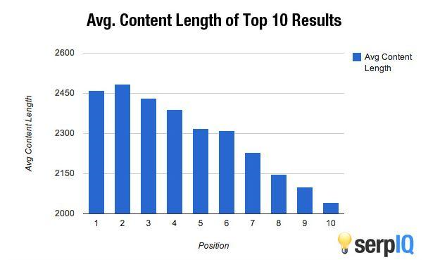 avg-content-length.png