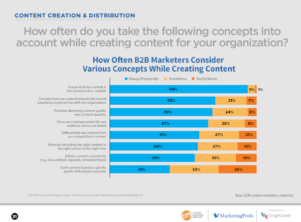 Source: Content Marketing Institute -  B2B Content Marketing 2018: Benchmarks, Budgets, and Trends—North America