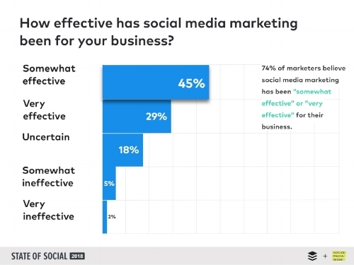 how effective is social media marketing - 2019 social media trends.jpg