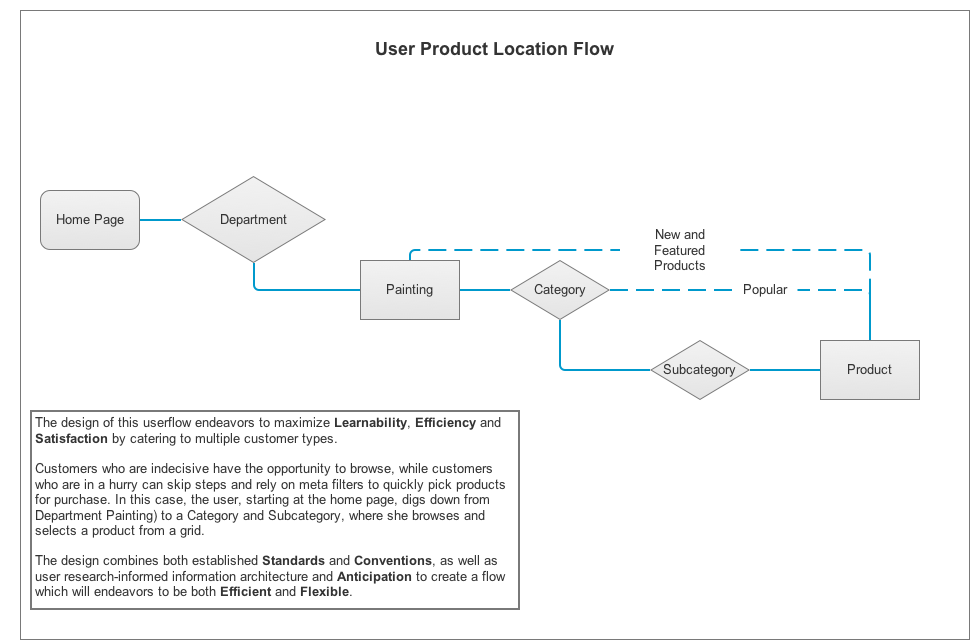 Blick Product Location Flow.png