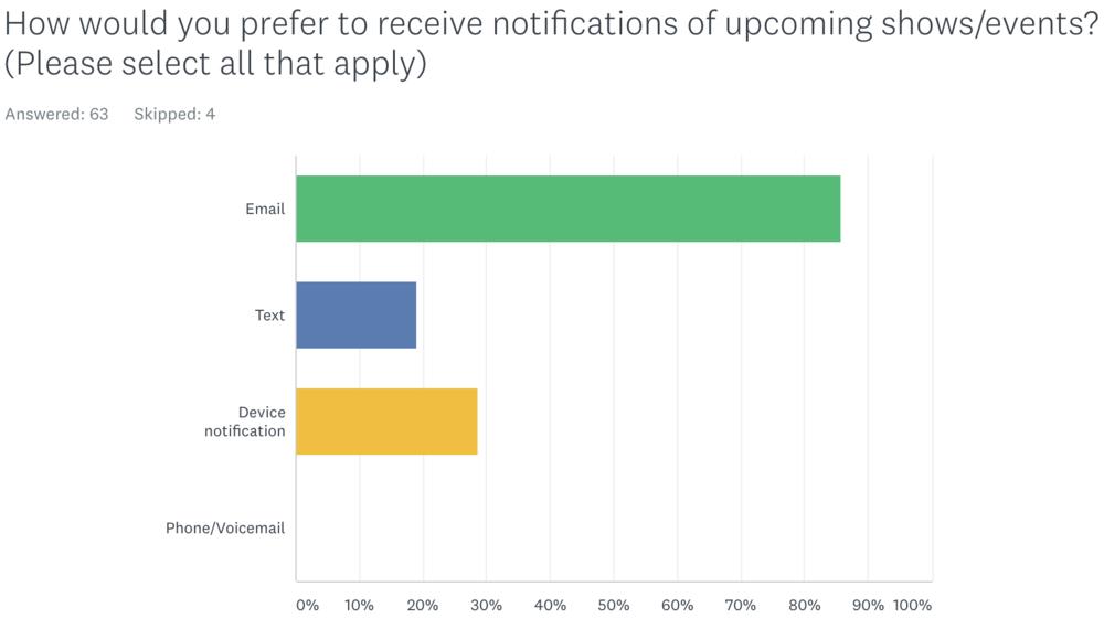 Fandango Screener - Preferred notifications.png
