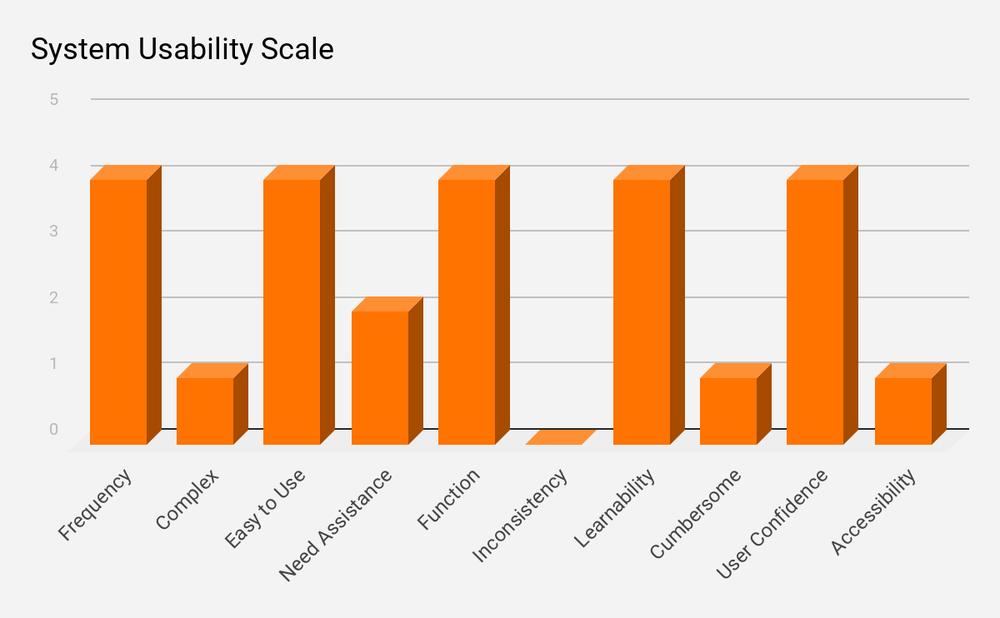 System Usability Scale