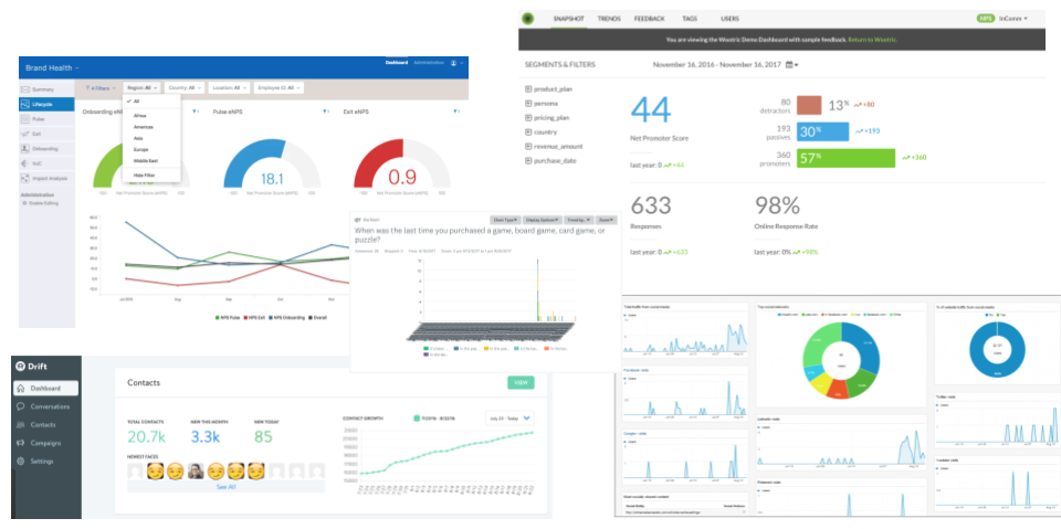 Dashboards around the Development and analytics INdustry