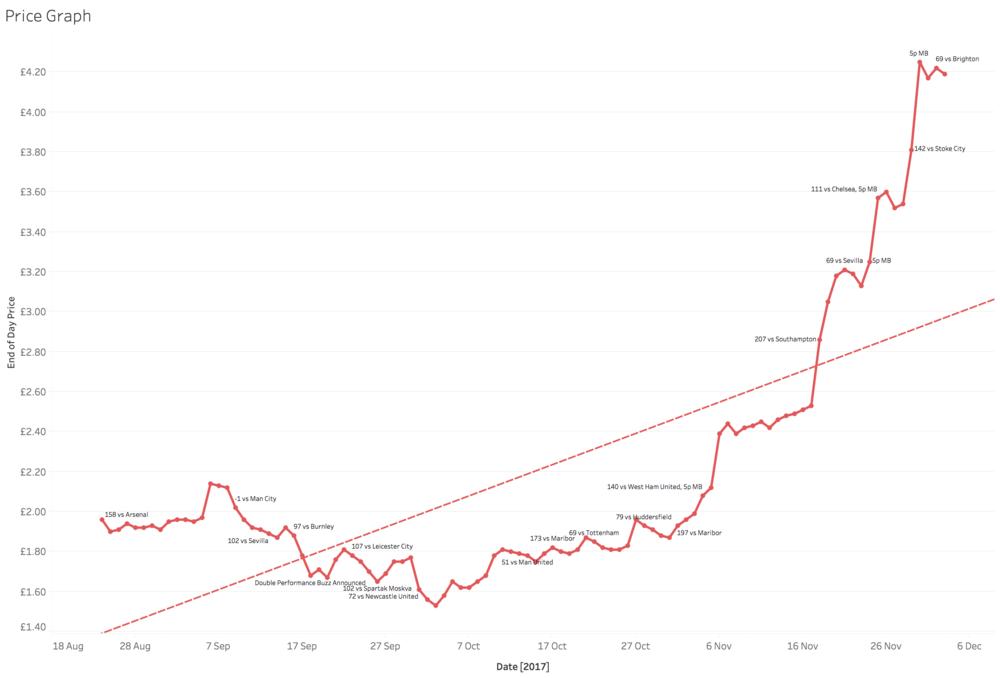 Price Graph Since 24/08