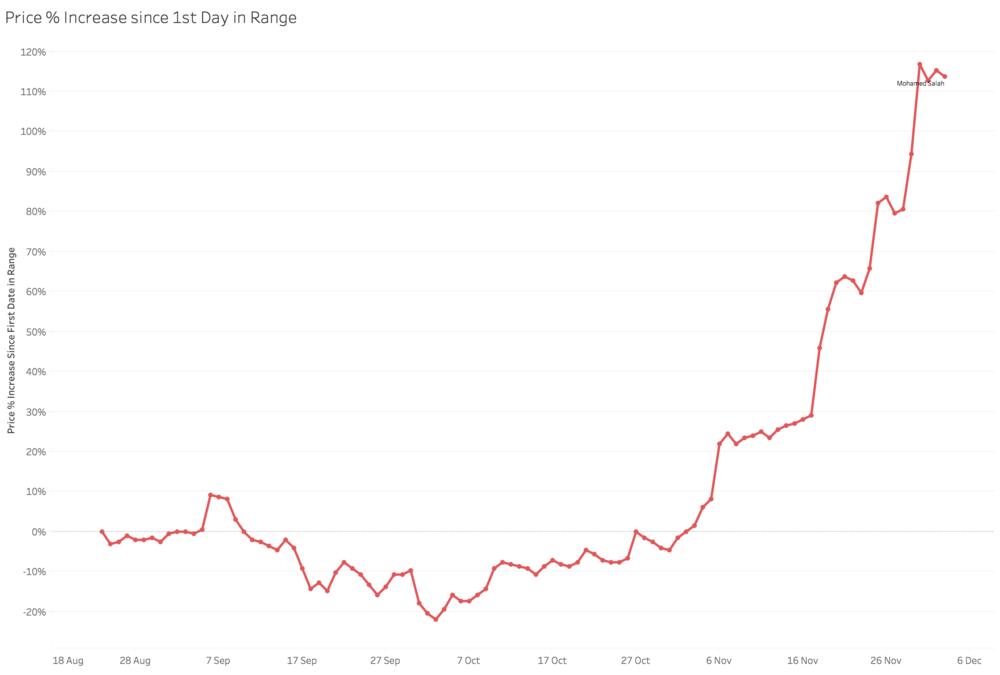 % Price change since 24/08