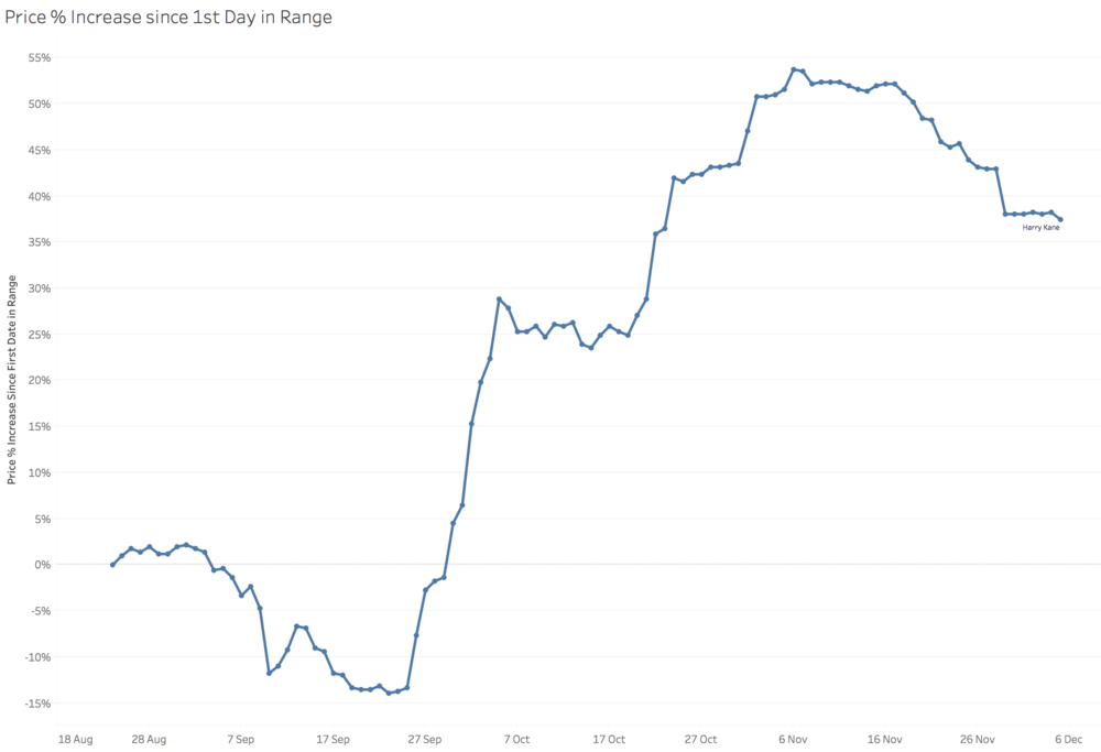 % Change in Price since 24/08