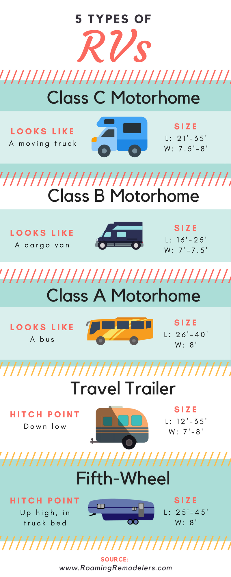 RV Types Infographic.png