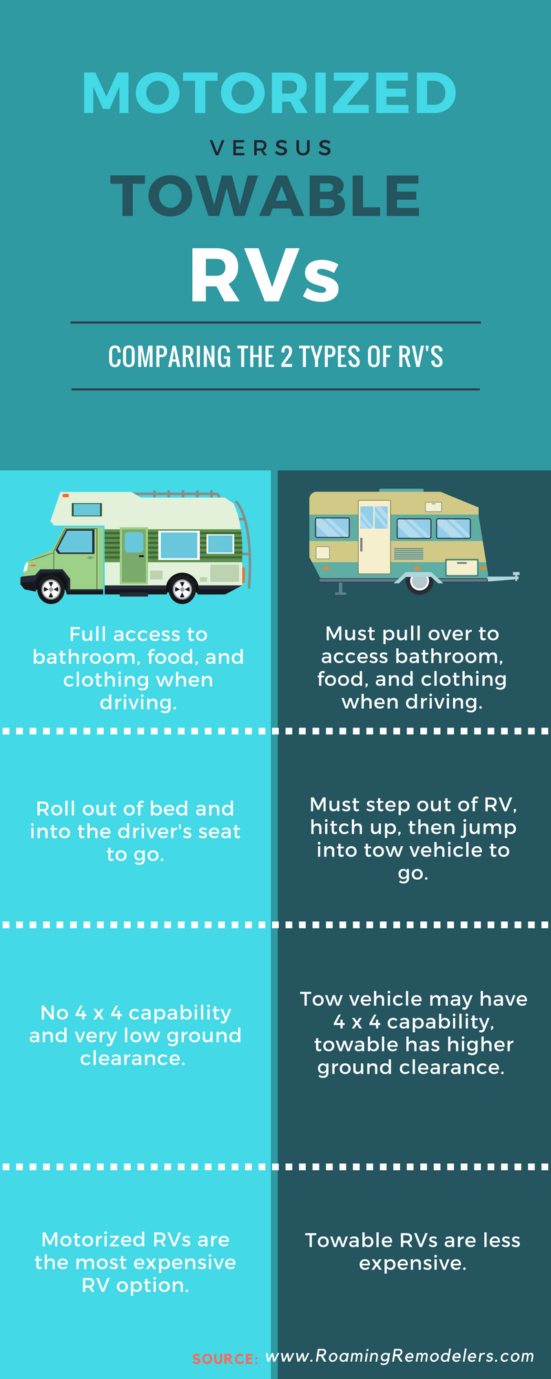 Motorized vs Towable RV Infographic.png