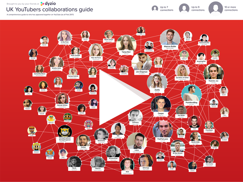 Youtube creator community