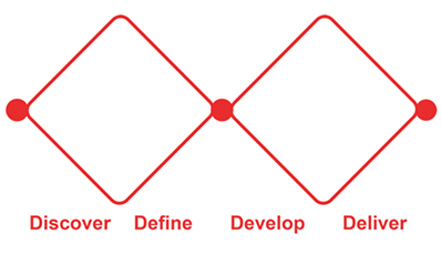 Double diamond design process model, the Design Council, 2005.
