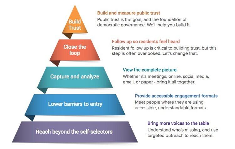 Public Engagement Process.jpeg