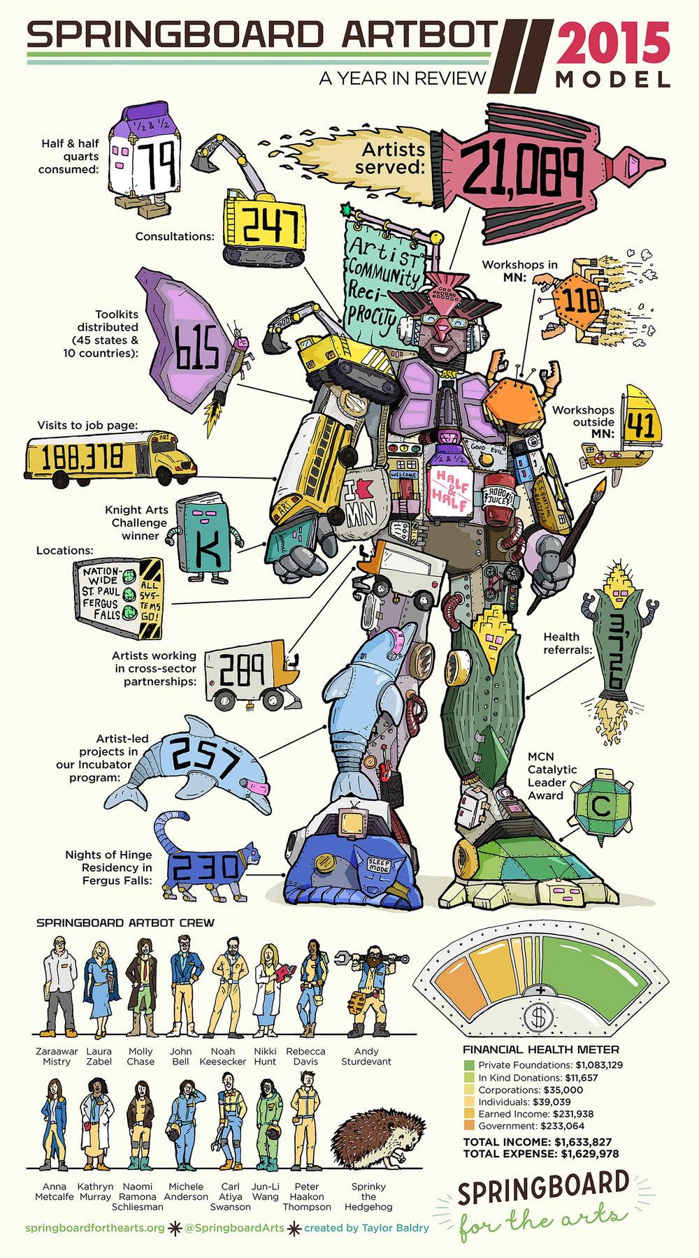Taylor-Baldry-Springboard-Artbot-Annual-Report-Full-Taylor-Baldry.jpg