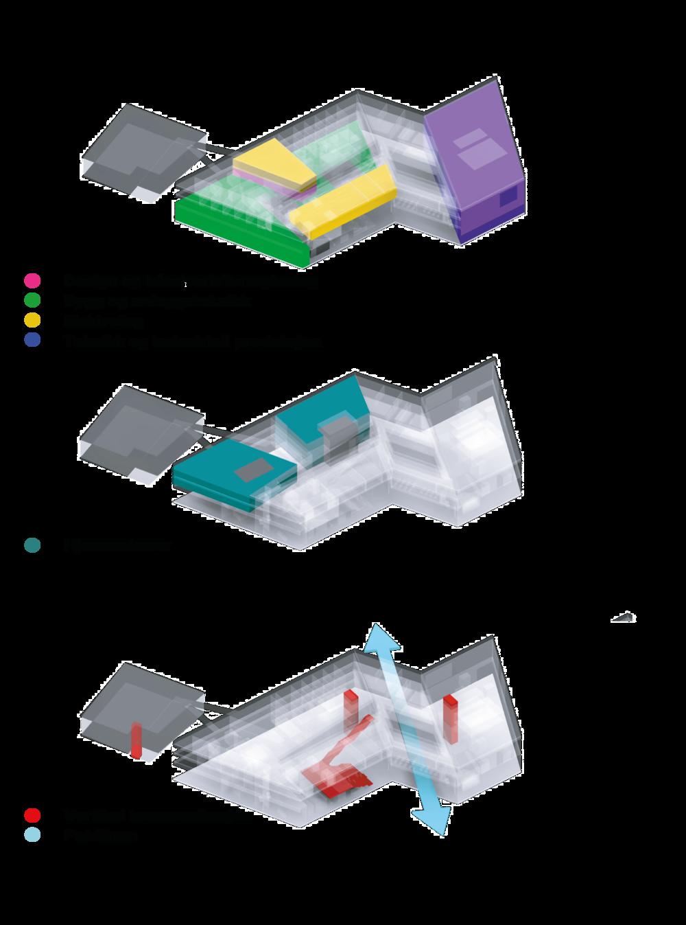 Organisering av funksjoner.Illustrasjon: White Arkitekter
