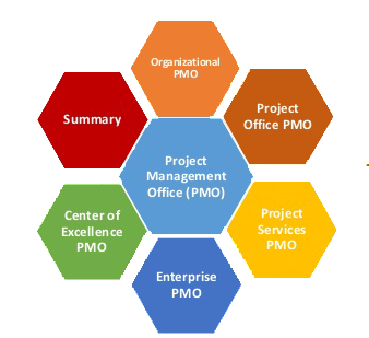 PMO And Project Management Framework