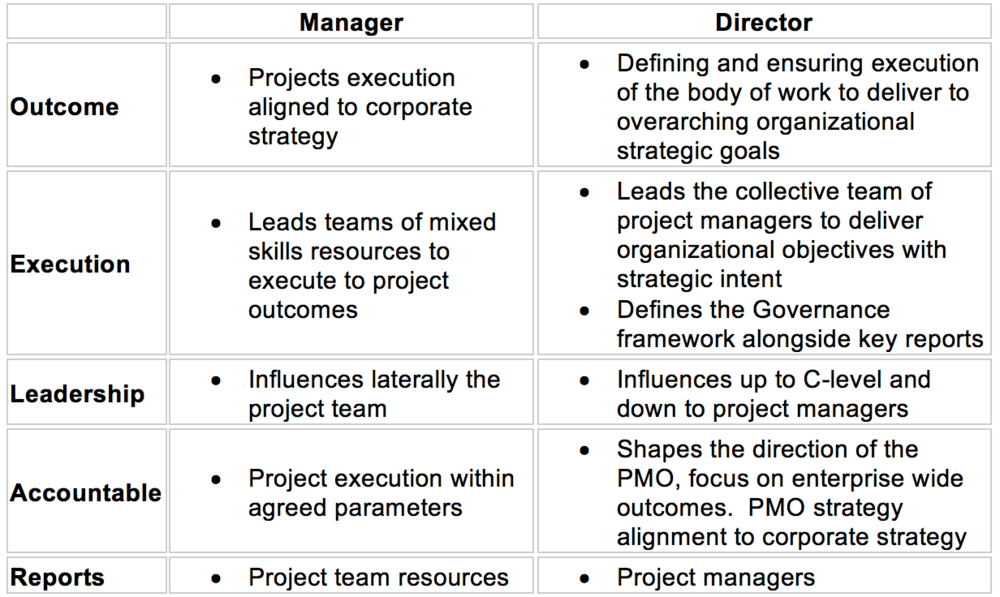 Difference Between Project Manager And PMO Director roles.