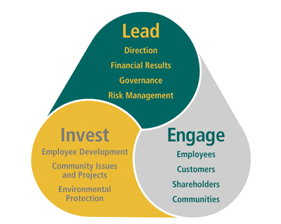 invest_engage_lead.jpg
