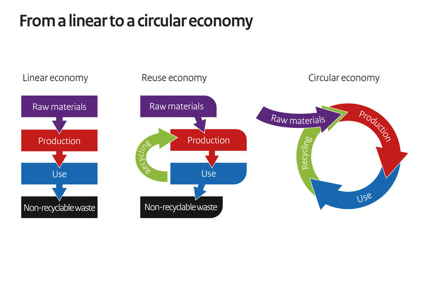from-linear-to-a-circulair-economy.jpg